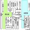 日本の政治の流れと公約を整理