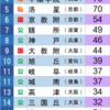 1970年 京都大学合格数ランキング