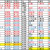 大相撲平成30年名古屋場所番付予想練習①・答え合わせ