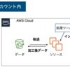 GUIによるデータの加工処理(データプレパレーション)とデータの連携について