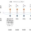 スワップの基礎(3)OIS(Overnight Index Swap)とテナー・ベーシス・スワップ(Tenor Basis Swap)