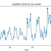 2.24 新日本プロレス HONOR RISING 二日目 ツイート解析