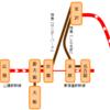 北陸からの「南下」ルートと新幹線