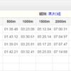 第43回全日本大学選手権3日目 結果