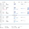 ANA国際線特典航空券 グアム旅行と香港旅行をまとめて発券したら?