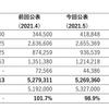 【BTC売却】月次資産【2021年5月時点】