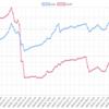 今週(8/27~31)のEA運用結果  -246,909円(-160.8pips)  希望の光が見つかりました。