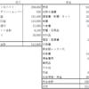 51歳準社員 2021 年2 月の収支