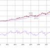 【NEE】上昇中のネクステラ・エナジー14株を約30万円で新規購入