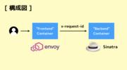 Envoy の generate_request_id パラメータがデフォルト true であることを検証した