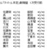 50thシングル劇場盤、チーム8メンバーの部数とスペシャルステージまとめ!
