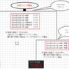 【ヤクルト】神宮球場でクライマックスシリーズ限定グルメが販売!選手グルメがパワーアップ!【由規も】