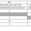 2017年4月16日付JFL系列音楽チャート1位