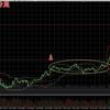 ビットコインFX 7月20日チャート分析