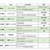 出資馬動向(10月・第3週)