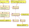Android Architecture Components 雑感2。