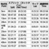 京都マラソン振り返り【レース編】