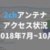 アンテナサイト運営状況(7月〜10月)