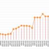 【高金利通貨・複利検討②】50万ではじめるペソ円スワップ+裁量複利投資(年利16.6%狙い)24週目 (6/26)。年利換算40.7%。買い成功。売ります。