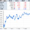 地域新聞社、株価5000円到達も大株主が売却を示唆? サンバイオ、日本テレホンは勢いとまらず3連S高!