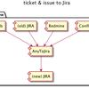 各ツールのチケットを全部JIRAにぶっこむスクリプトを作りました