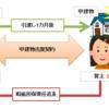 ≪宅建試験対策≫民法における瑕疵担保責任