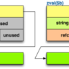 PHPのインターン化文字列とは何か