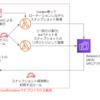 LambdaでElasticsearch Serviceの手動スナップショットを取得する仕組みをCFnで一括デプロイ