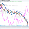ドル円と日米金利差の相関関係、狂気のビットコイン