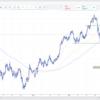 【為替相場】現状のドル円、ユーロドル、どのように狙っていくのか。ドル買い傾向。