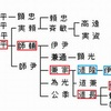 【10th Century Chronicle 981-1000年】