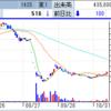 バンク・オブ・イノベーション「幻獣契約クリプトラクト」「ミトラスフィア」の中国配信で寄らず2連S高! TATERUは不正融資問題で減益予想のS安!