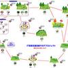 IT営業支援目線でのITプロジェクト vol.2