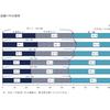 日本の国民総所得は過去最高でも、生活は苦しい世帯が半数以上
