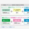「IPhone6 SIMフリー + 日本通信の音声SIM」を利用してみる