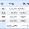 日本株も米国株も不調な一日・・・