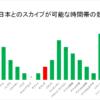 留学中における日本とのスカイプ最適時間