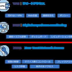 NetMotion 解説 ~ゼロトラストネットワークアクセス(ZTNA)編~