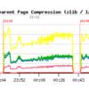 MySQL5.7でInnoDBのTransparent Page Compressionを試してみる Part2