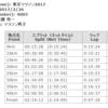 近藤くん2時間14分13秒で2017東京マラソンを走破、お疲れ様!