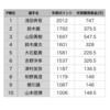 【2019PERFECT 第24戦北海道】 大会結果と獲得賞金額更新
