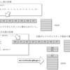 オリジナルLLVMバックエンド実装をまとめる(22. 可変長引数をサポートするための処理)