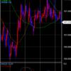 FXトレード ドル円 2020/06/17
