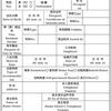 中国旅行 44.宿泊施設で登記できない場合の対応
