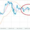 「安全資産のドル」がトレンド入り。円安が進み日本はますます貧乏になる。