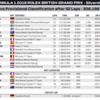 F1 2018 イギリスGP 決勝結果