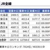HOKKAIDO LOVE! 6日間周遊パスでJR北海道の乗りつぶしをした (1)