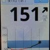 計測記録、513日目