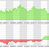 トレンドフォローと平均回帰のパフォーマンスを比較