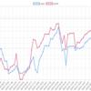 今週(5/21~25)のEA運用結果 損益 +182,507円(-20.1pips)